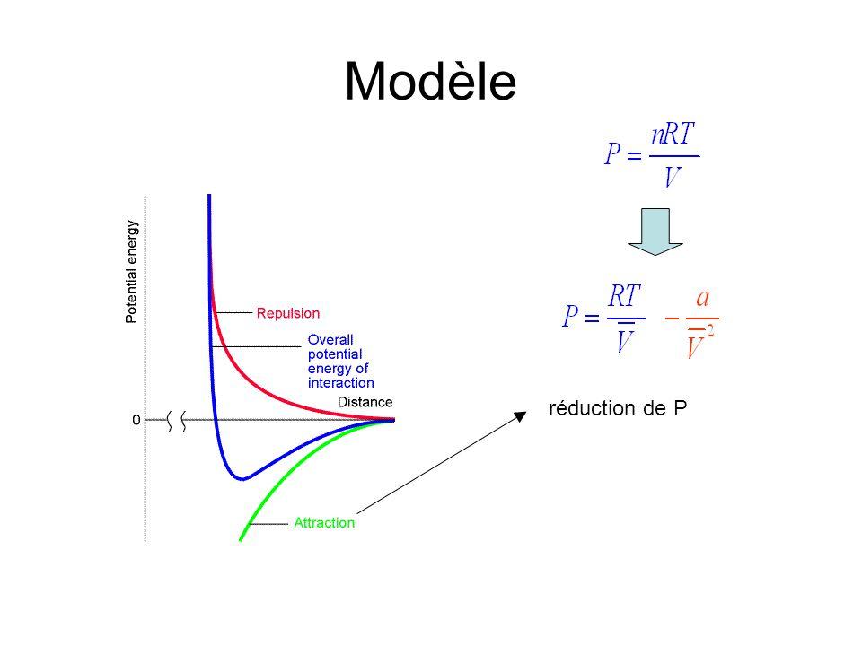 Modèle réduction de P