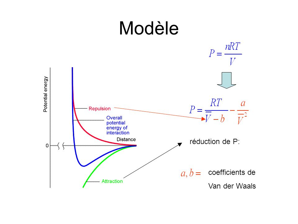 Modèle réduction de P: coefficients de Van der Waals