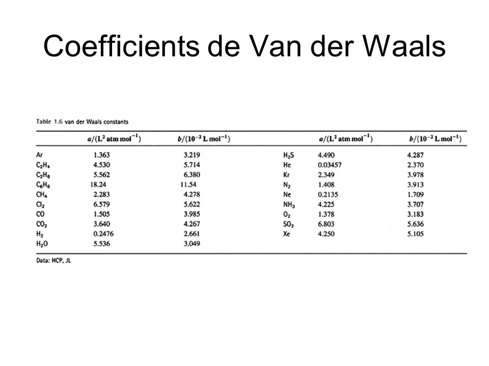 Coefficients de Van der Waals