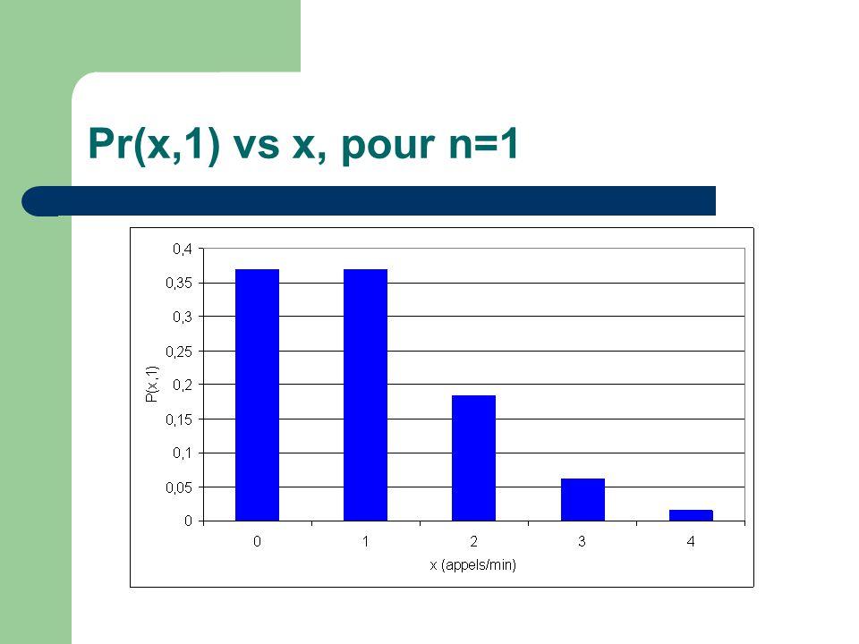 Pr(x,1) vs x, pour n=1