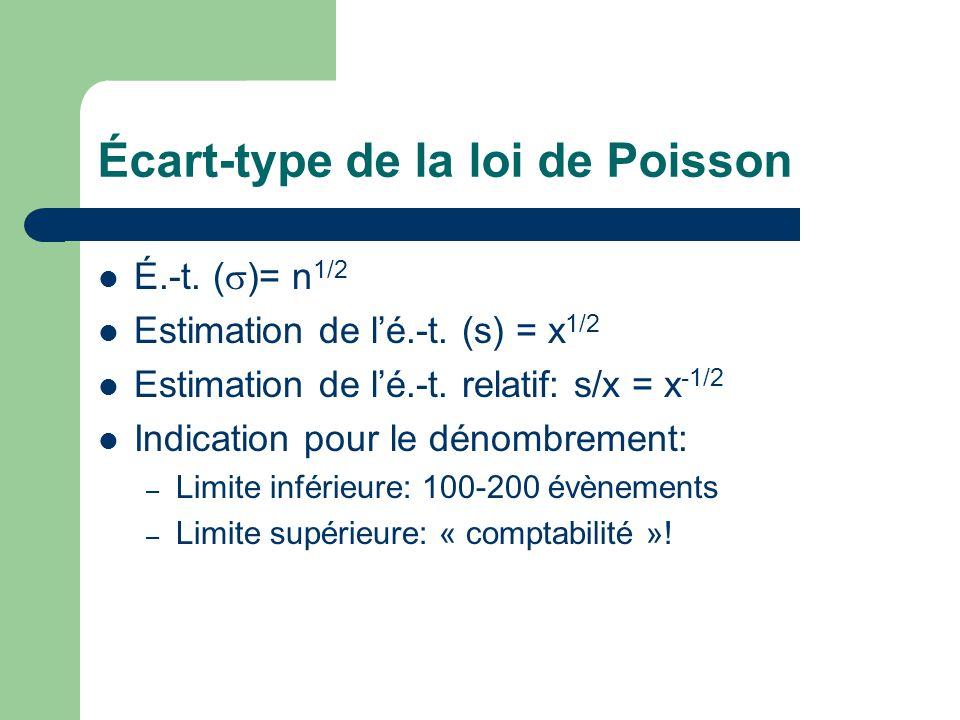 Écart-type de la loi de Poisson