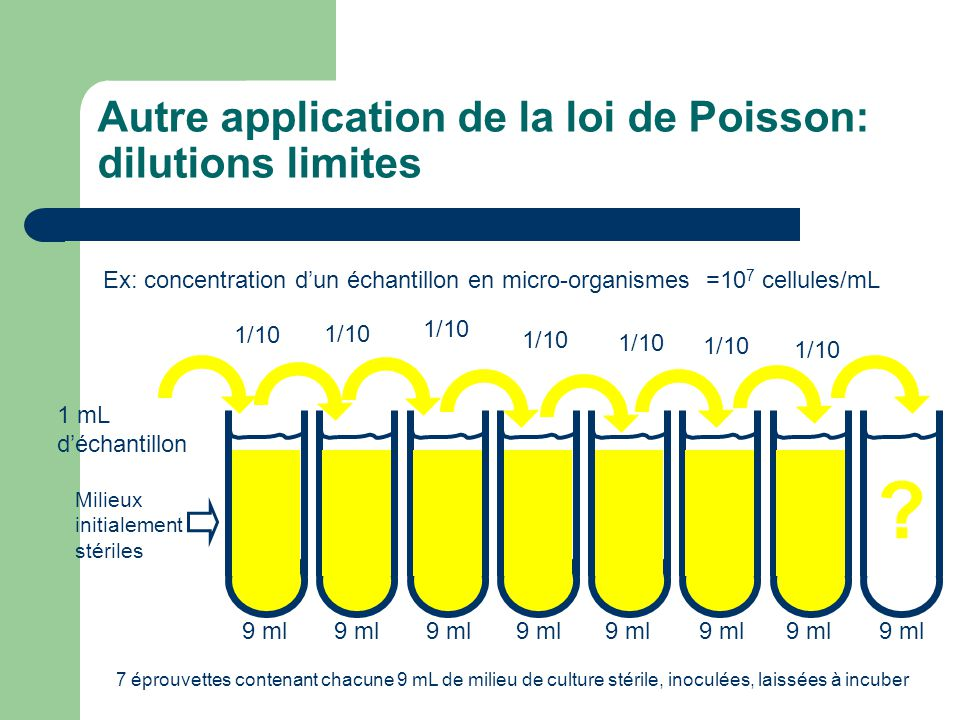 Autre application de la loi de Poisson: dilutions limites