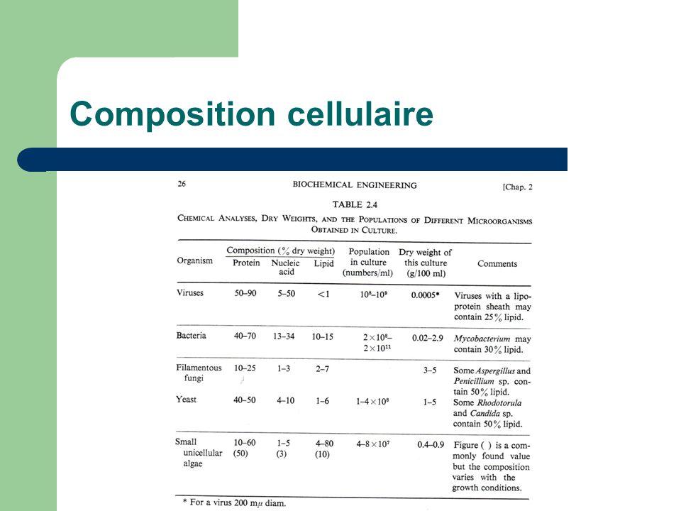 Composition cellulaire