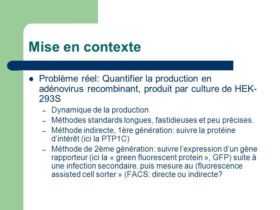 Mise en contexte Problème réel: Quantifier la production en adénovirus recombinant, produit par culture de HEK-293S.