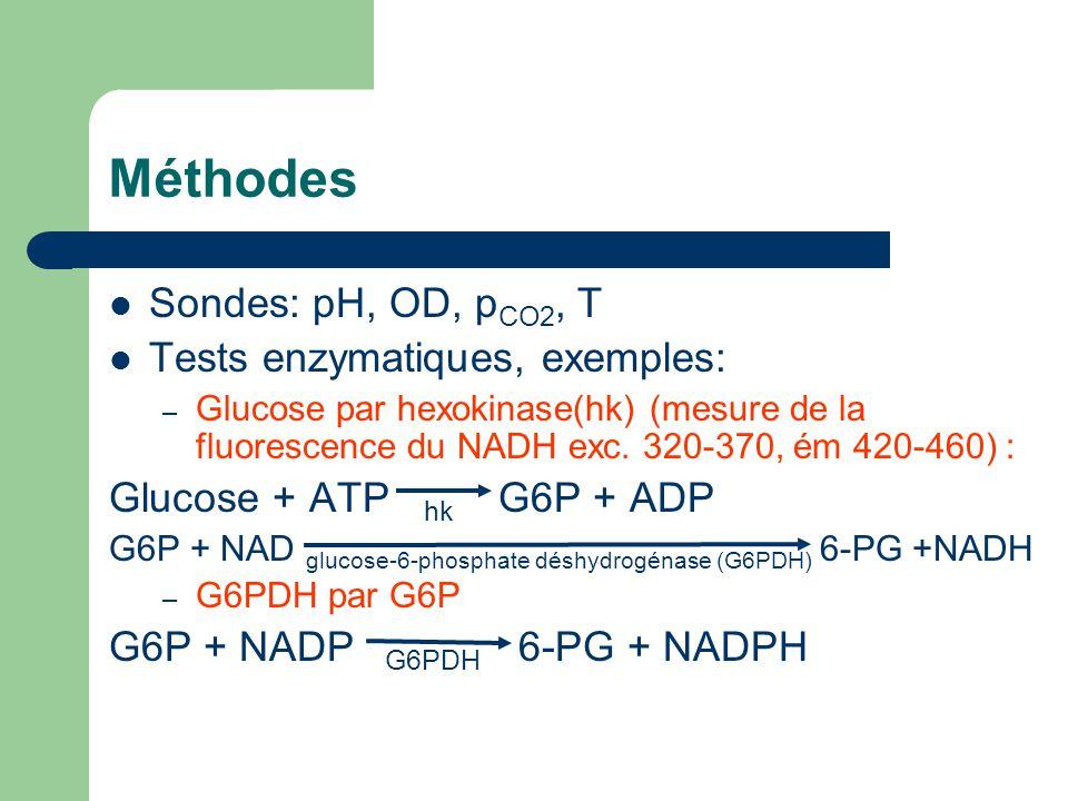 Méthodes Sondes: pH, OD, pCO2, T Tests enzymatiques, exemples: