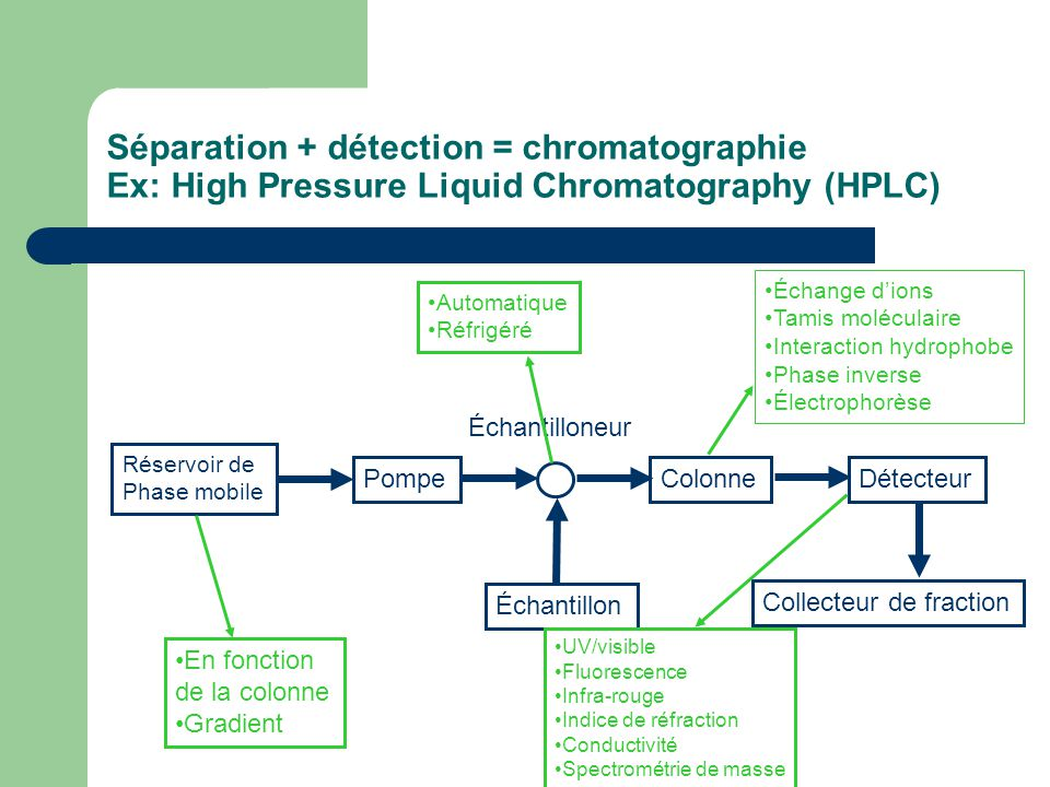 Séparation + détection = chromatographie Ex: High Pressure Liquid Chromatography (HPLC)