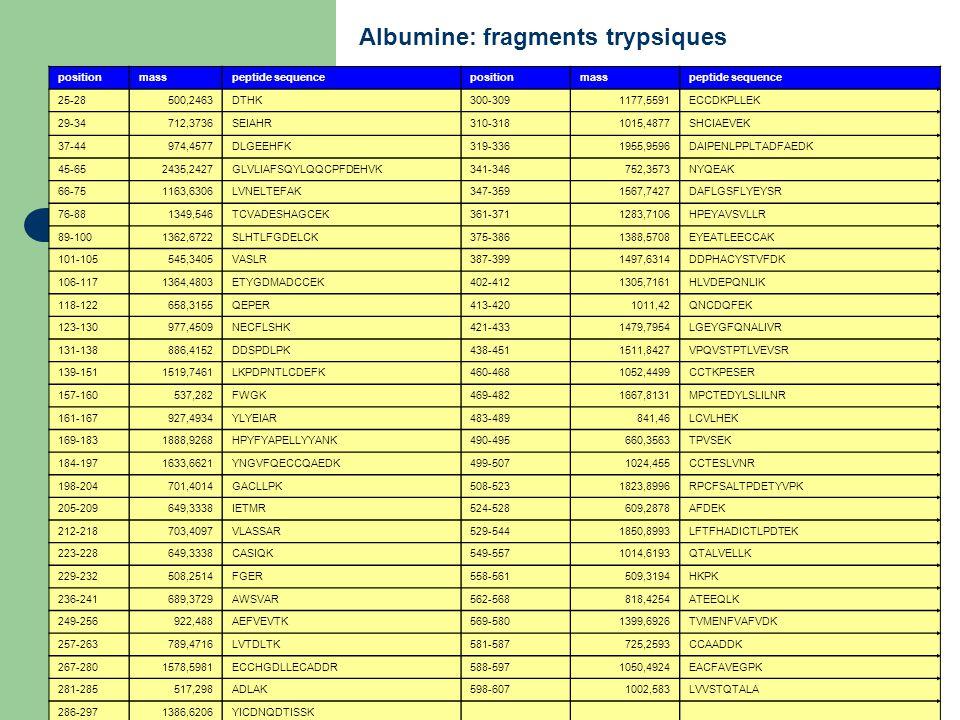 Albumine: fragments trypsiques