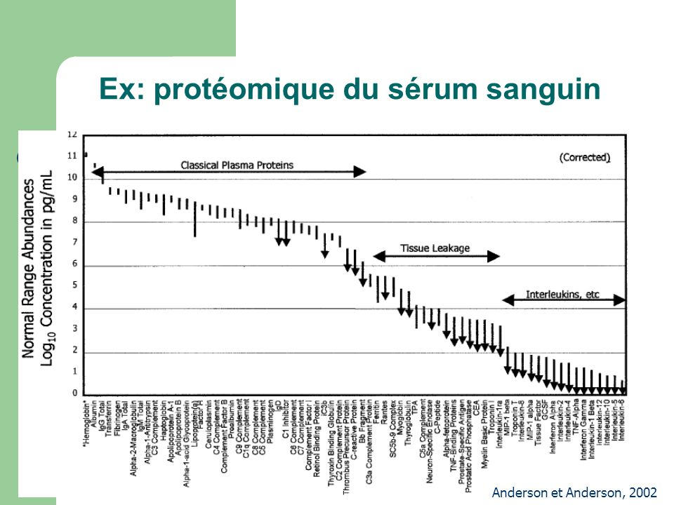 Ex: protéomique du sérum sanguin