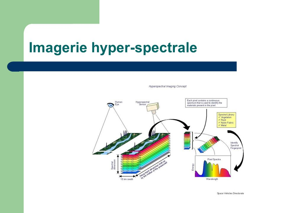 Imagerie hyper-spectrale