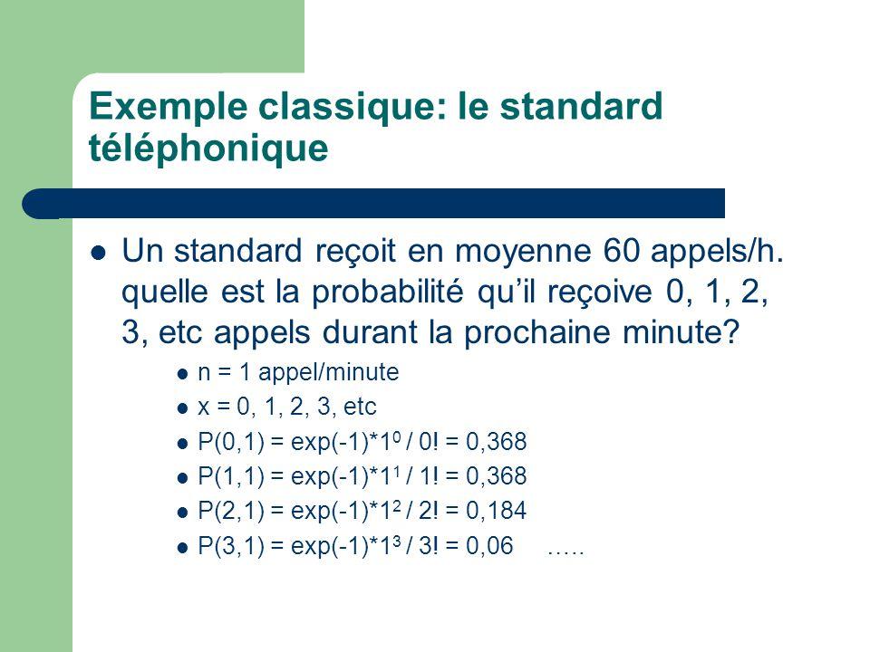 Exemple classique: le standard téléphonique