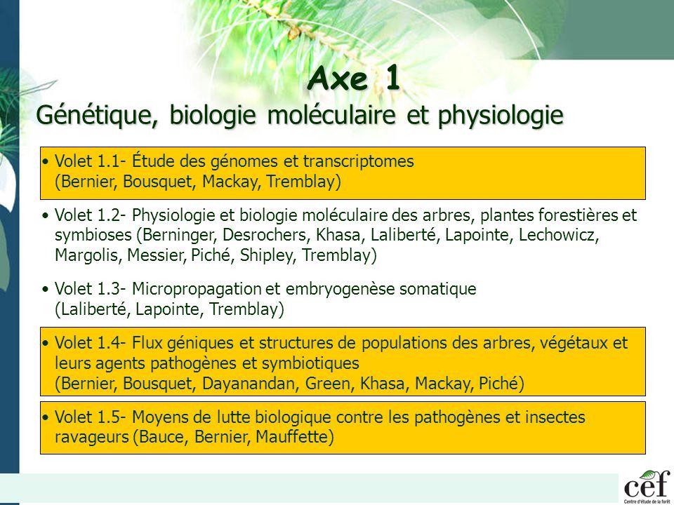 Axe 1 Génétique, biologie moléculaire et physiologie