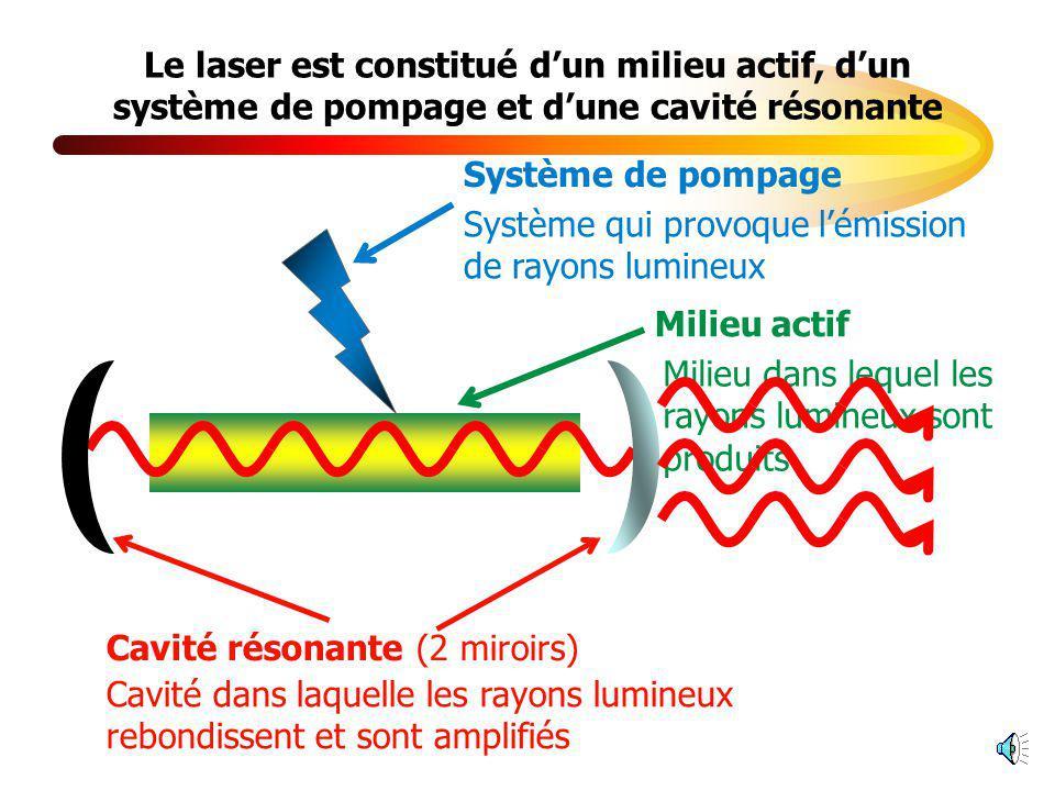 Le laser est constitué d'un milieu actif, d'un système de pompage et d'une cavité résonante