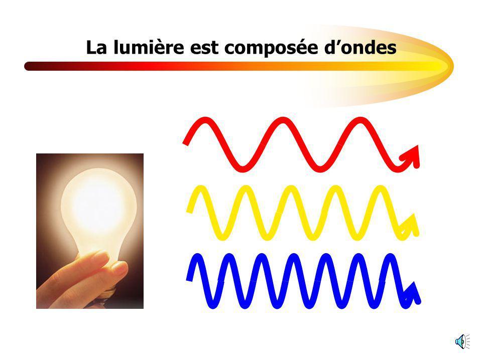 La lumière est composée d'ondes