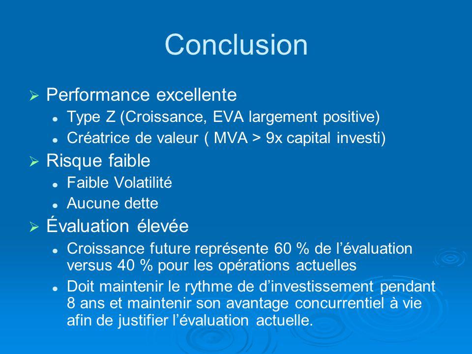 Conclusion Performance excellente Risque faible Évaluation élevée