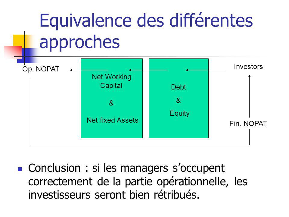 Equivalence des différentes approches