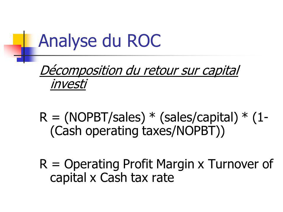Analyse du ROC Décomposition du retour sur capital investi