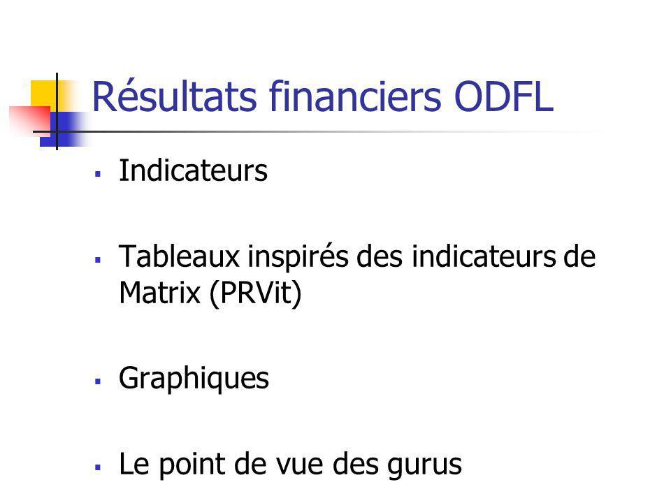 Résultats financiers ODFL