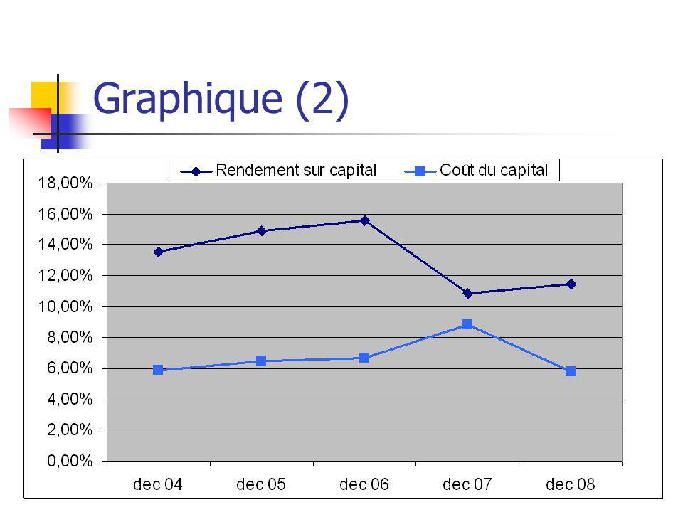 Graphique (2)