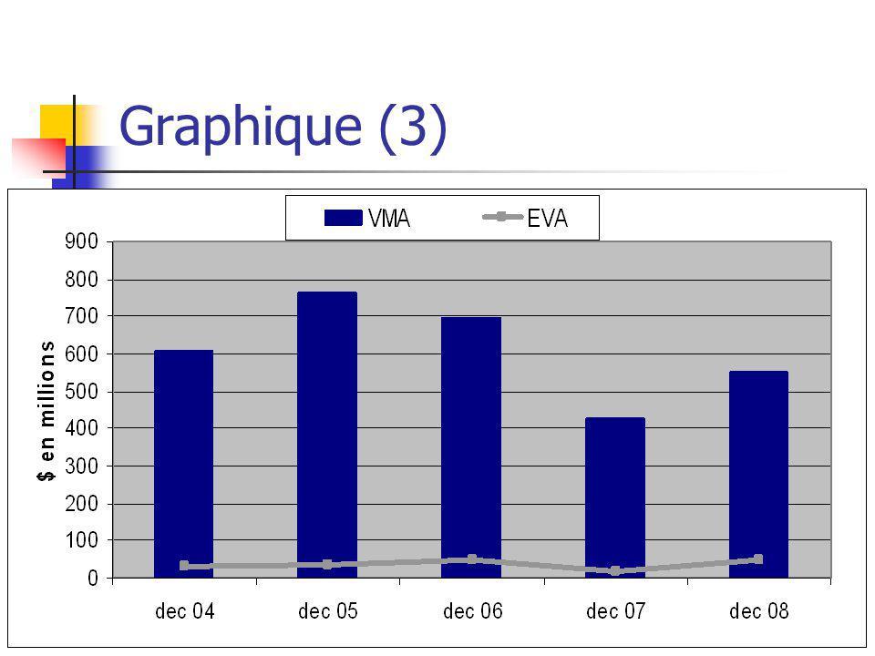 Graphique (3)