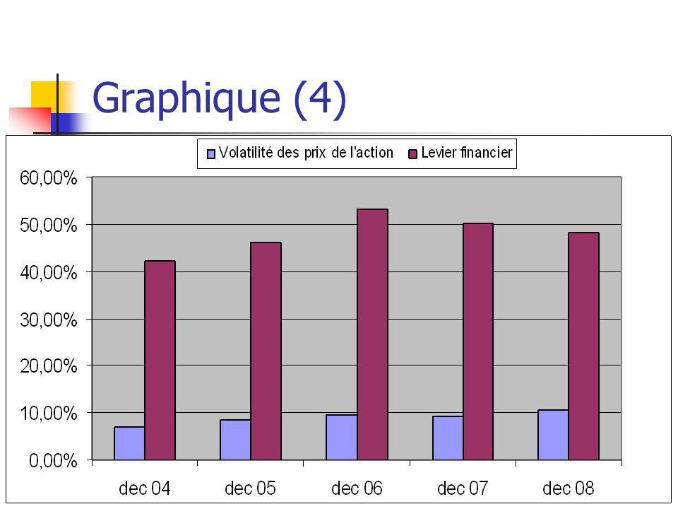 Graphique (4)