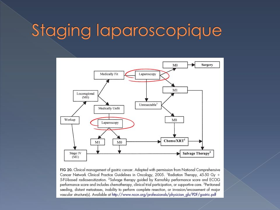 Staging laparoscopique