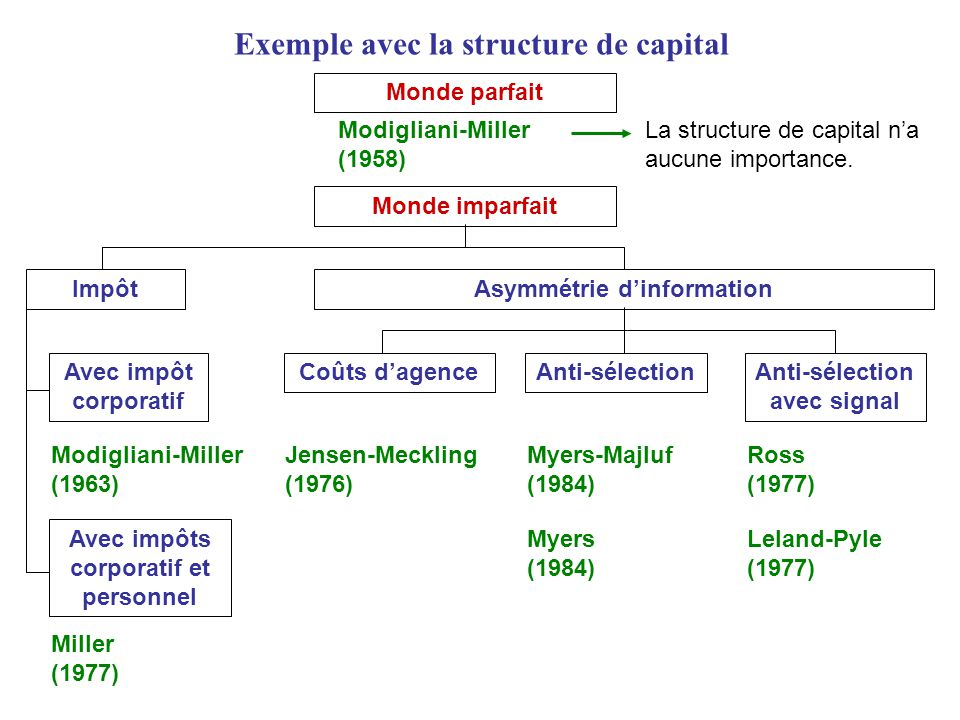 Exemple avec la structure de capital