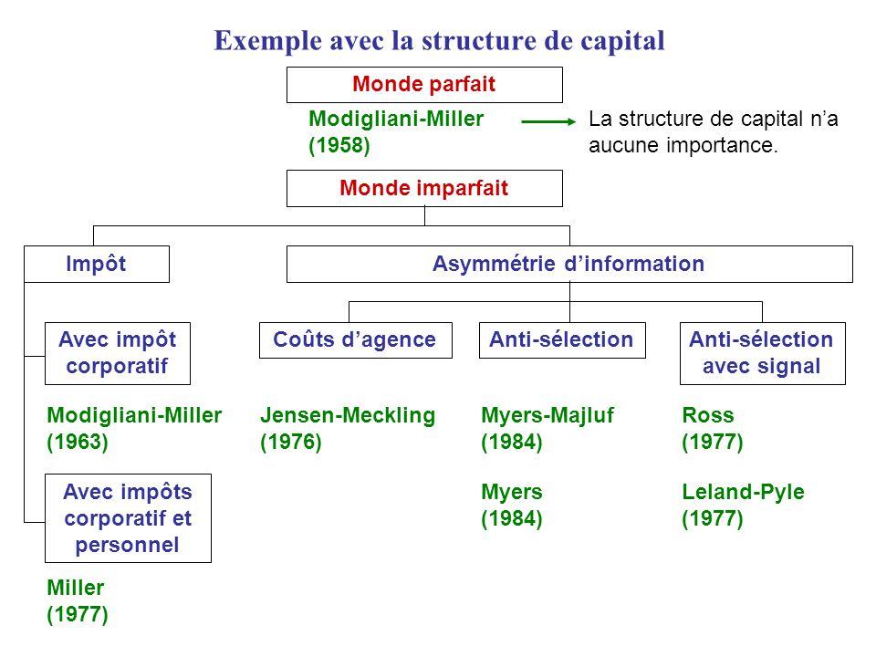 Exemple avec la structure de capital