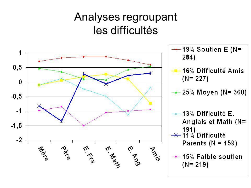Analyses regroupant les difficultés