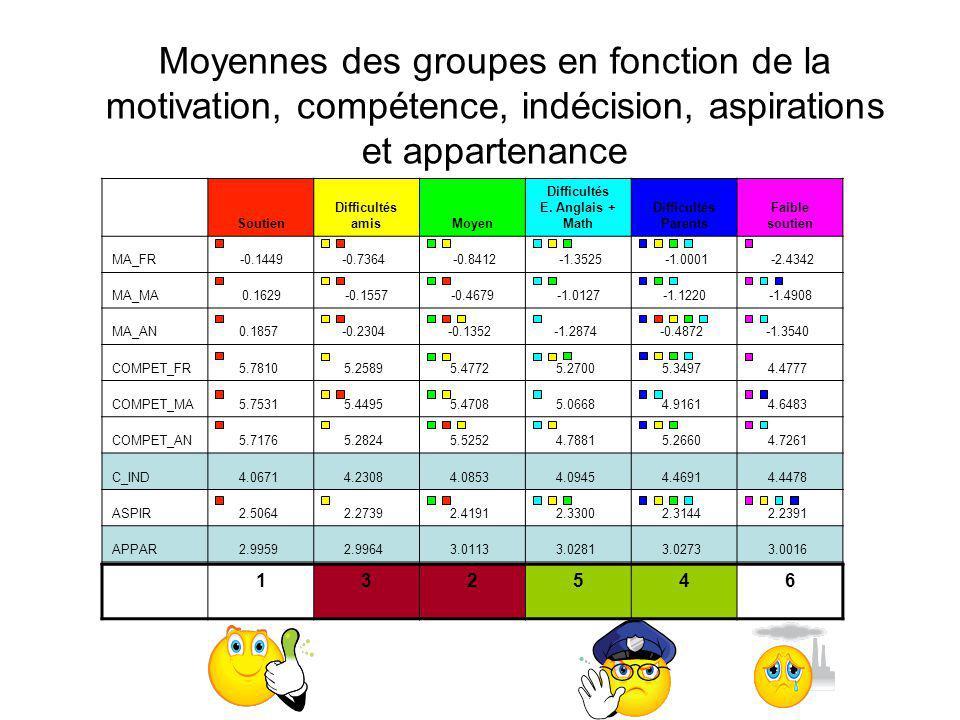 Moyennes des groupes en fonction de la motivation, compétence, indécision, aspirations et appartenance