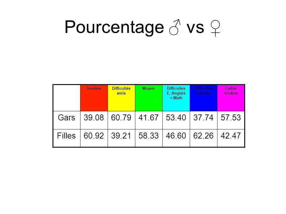 Pourcentage ♂ vs ♀ Gars 39.08 60.79 41.67 53.40 37.74 57.53 Filles