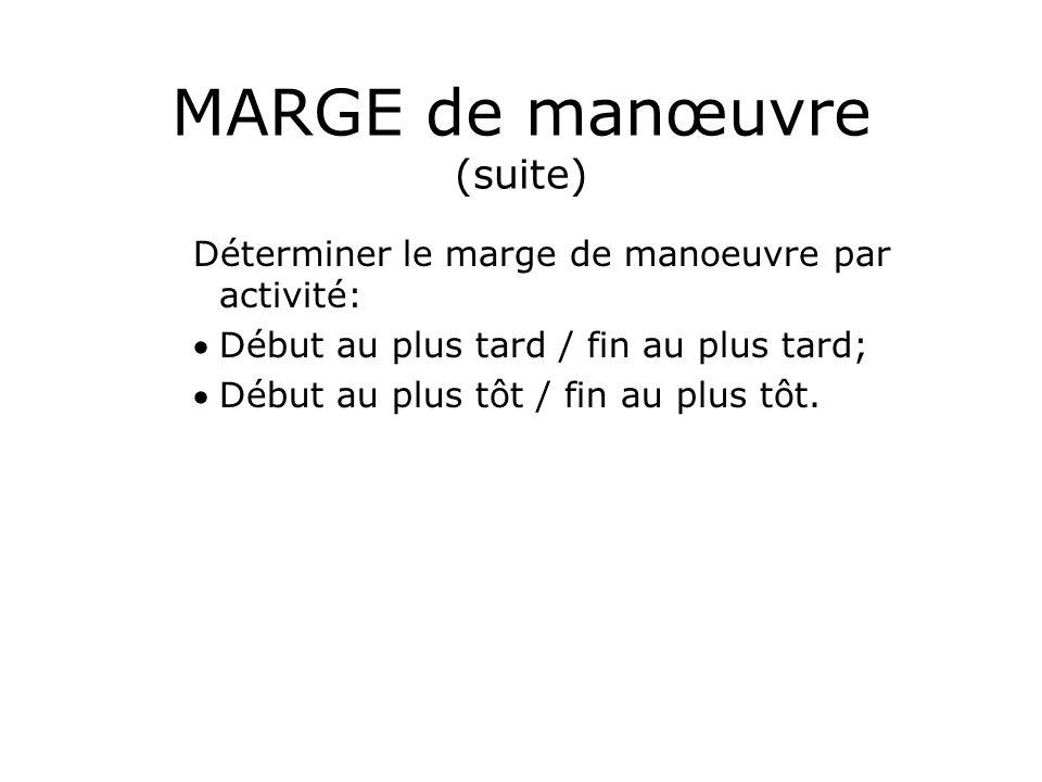 MARGE de manœuvre (suite)