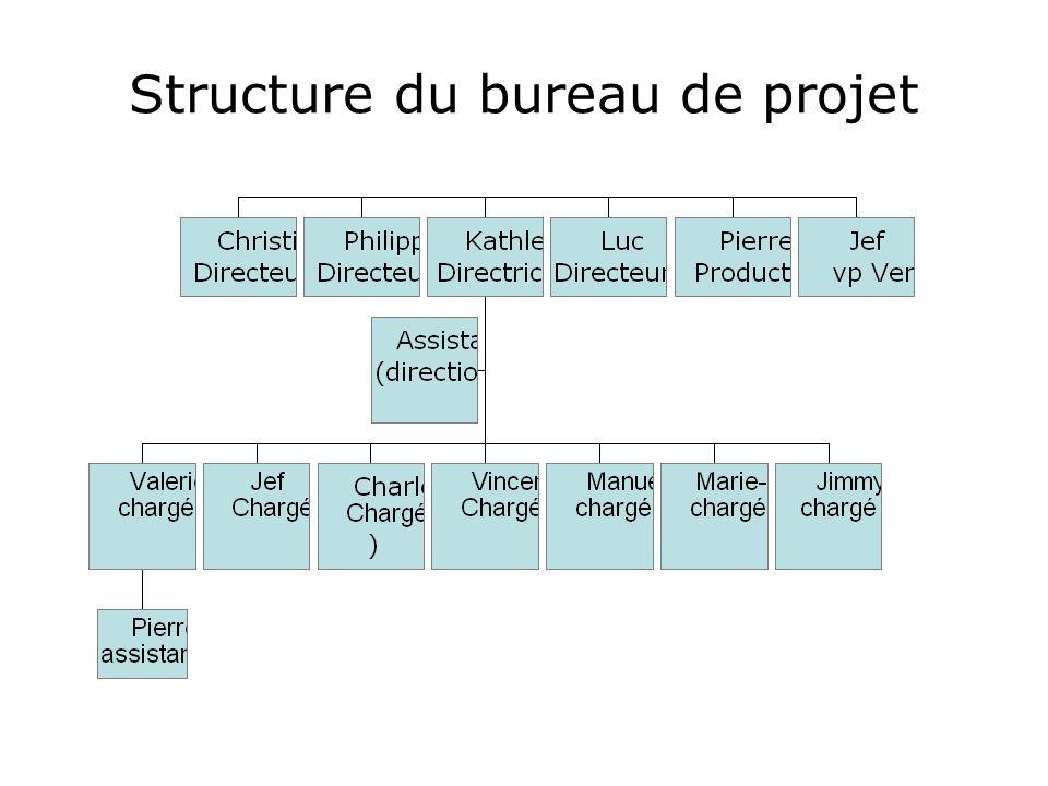 Structure du bureau de projet
