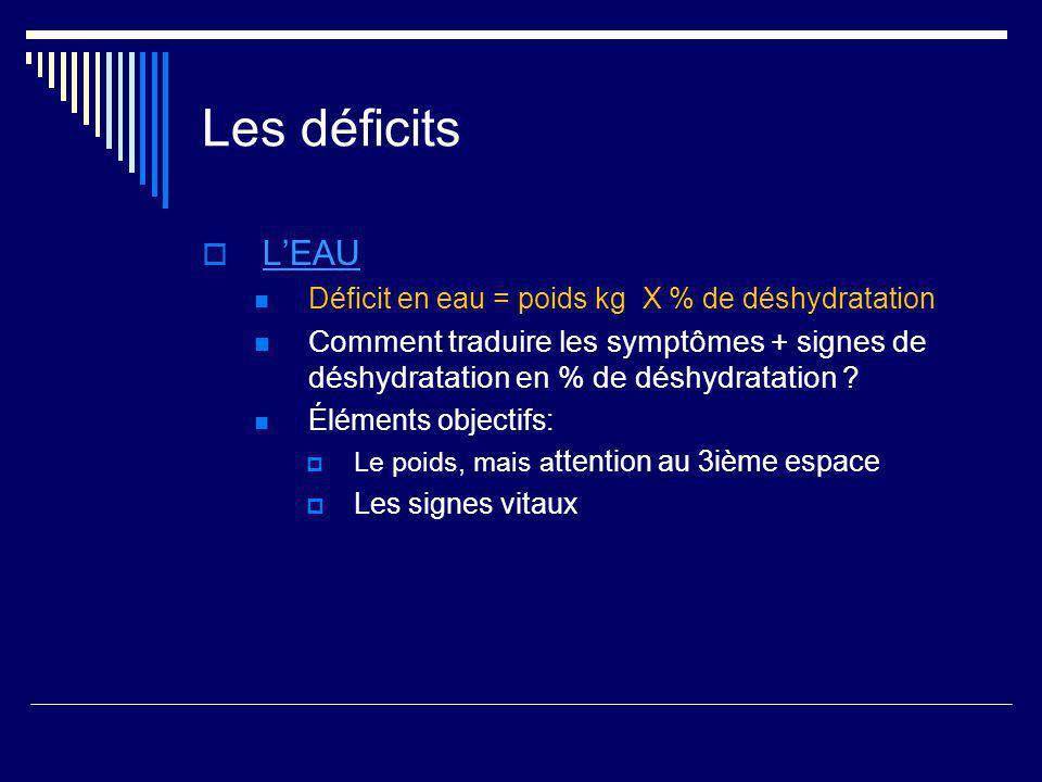 Les déficits L'EAU. Déficit en eau = poids kg X % de déshydratation.