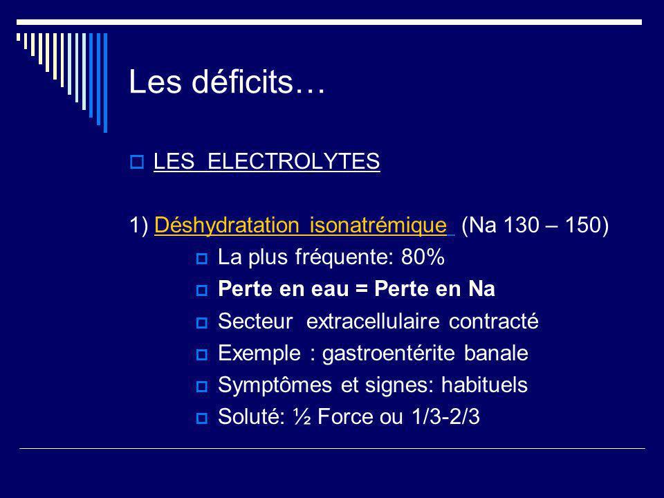 Les déficits… LES ELECTROLYTES