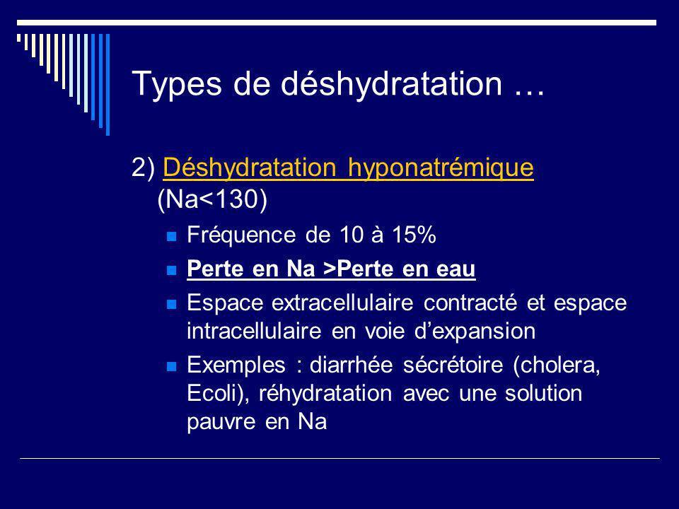 Types de déshydratation …
