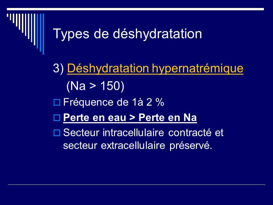 Types de déshydratation