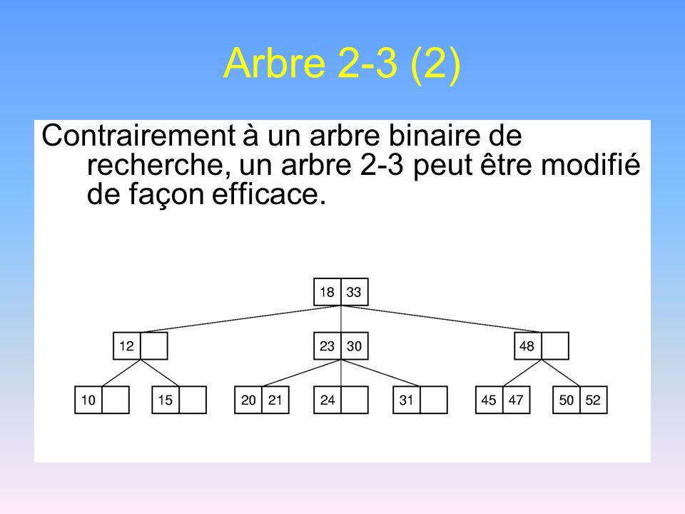 Arbre 2-3 (2) Contrairement à un arbre binaire de recherche, un arbre 2-3 peut être modifié de façon efficace.