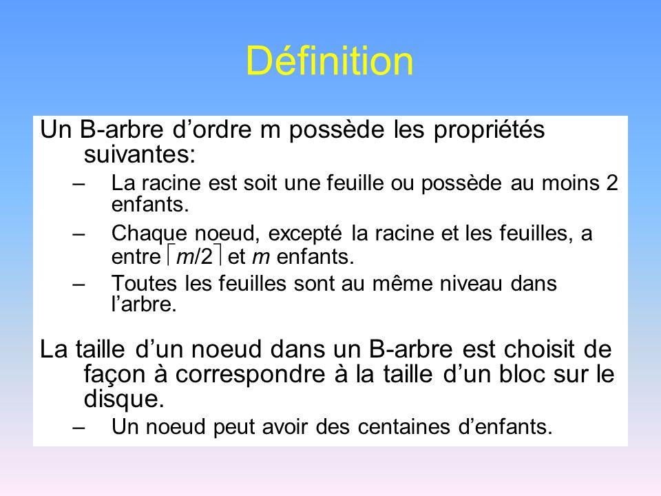 Définition Un B-arbre d'ordre m possède les propriétés suivantes: