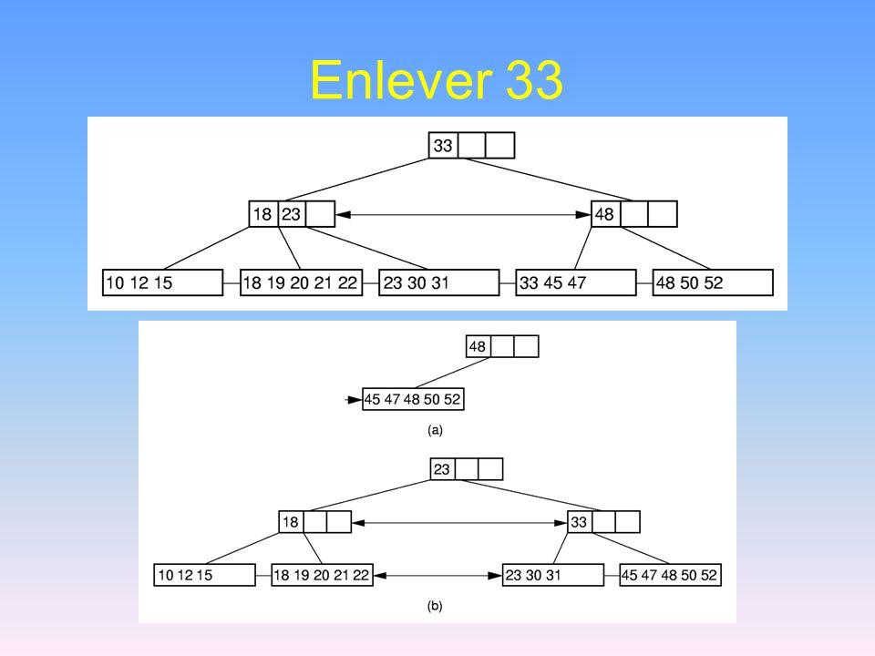 Enlever 33
