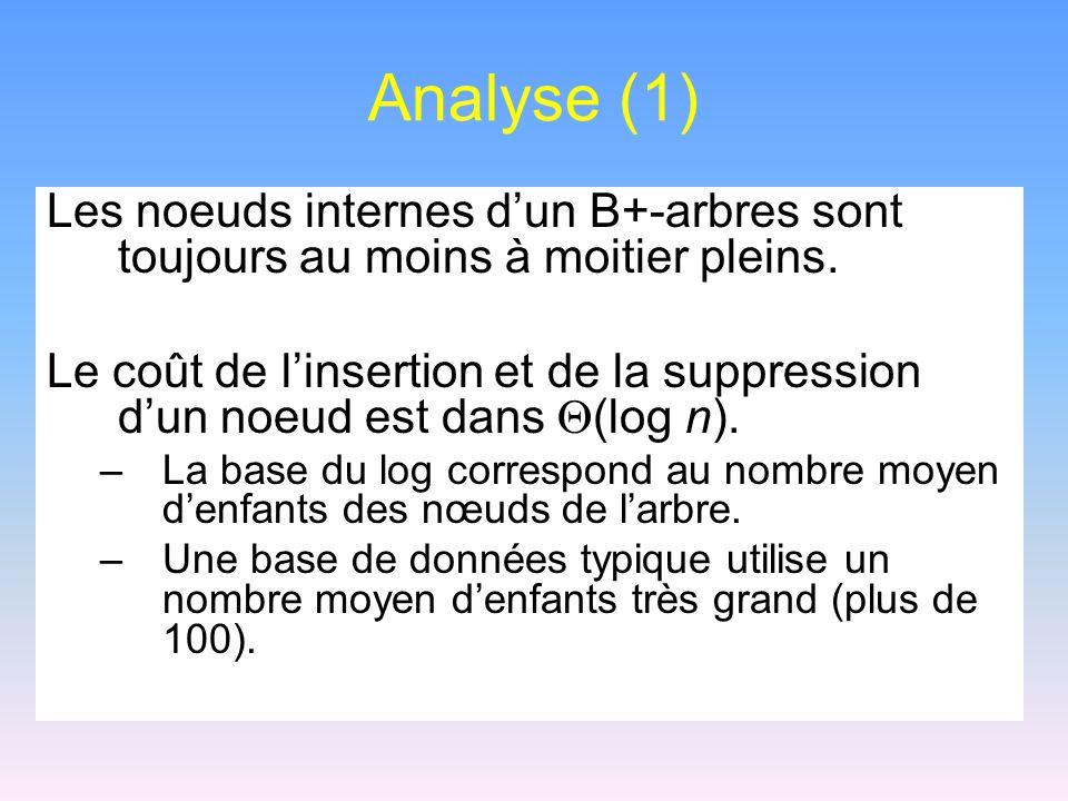 Analyse (1) Les noeuds internes d'un B+-arbres sont toujours au moins à moitier pleins.