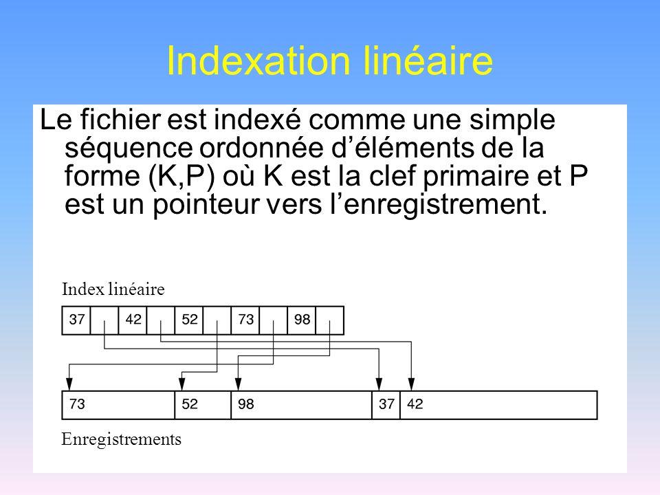 Indexation linéaire