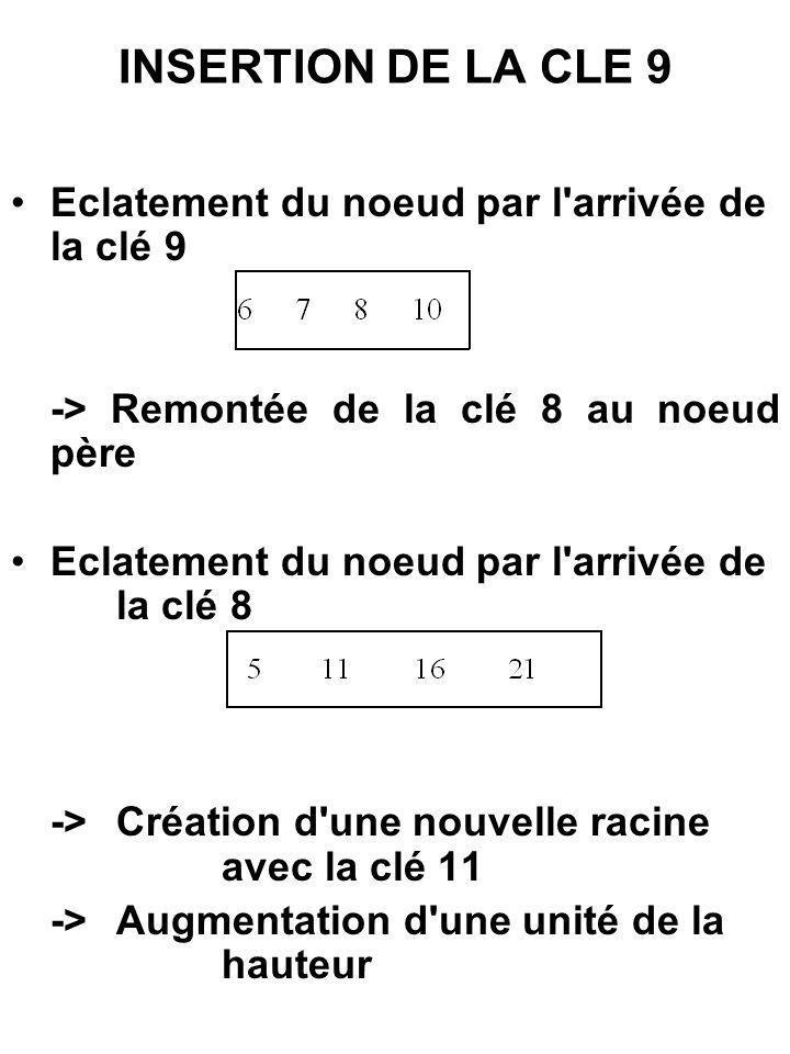 INSERTION DE LA CLE 9 Eclatement du noeud par l arrivée de la clé 9
