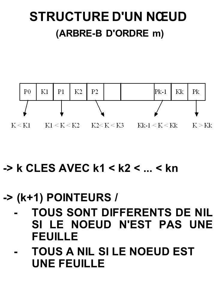 STRUCTURE D UN NŒUD (ARBRE-B D ORDRE m)