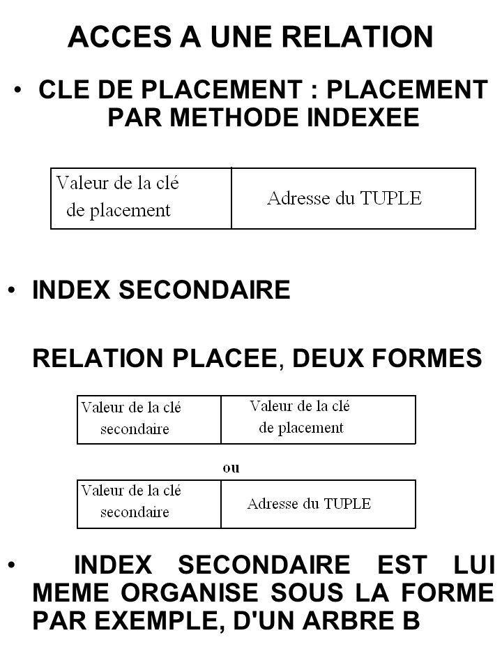CLE DE PLACEMENT : PLACEMENT PAR METHODE INDEXEE