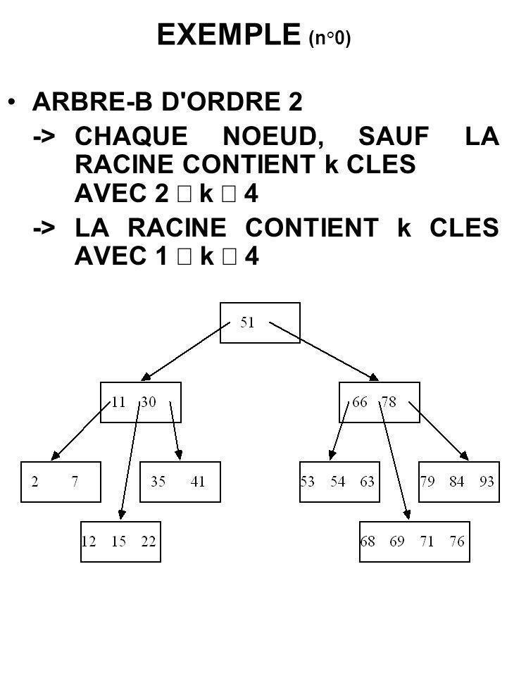 EXEMPLE (n°0) ARBRE-B D ORDRE 2