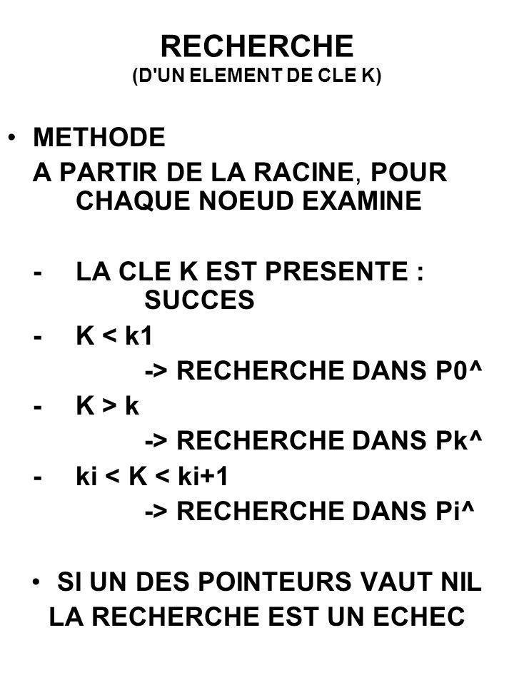 RECHERCHE (D UN ELEMENT DE CLE K)
