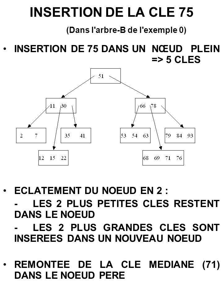 INSERTION DE LA CLE 75 (Dans l arbre-B de l exemple 0)