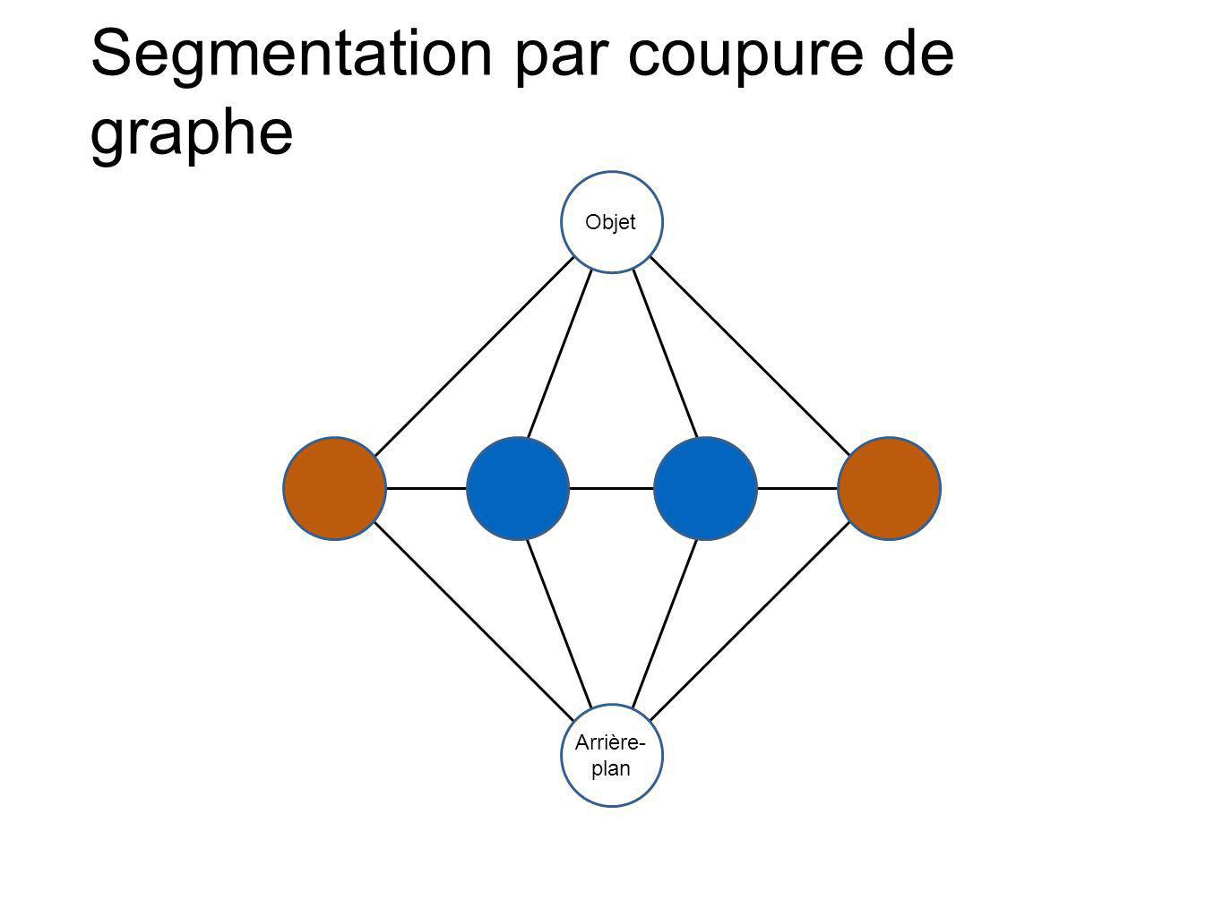 Segmentation par coupure de graphe