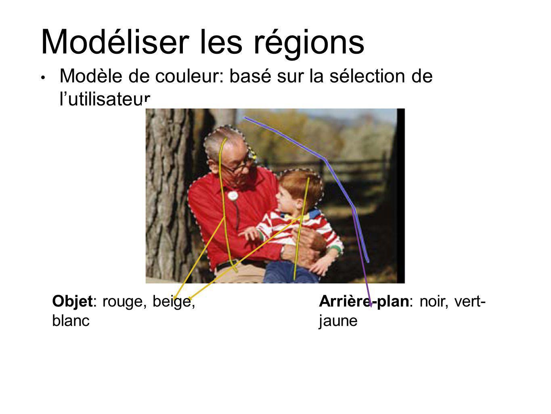 Modéliser les régions Modèle de couleur: basé sur la sélection de l'utilisateur. En contraste avec la baguette magique