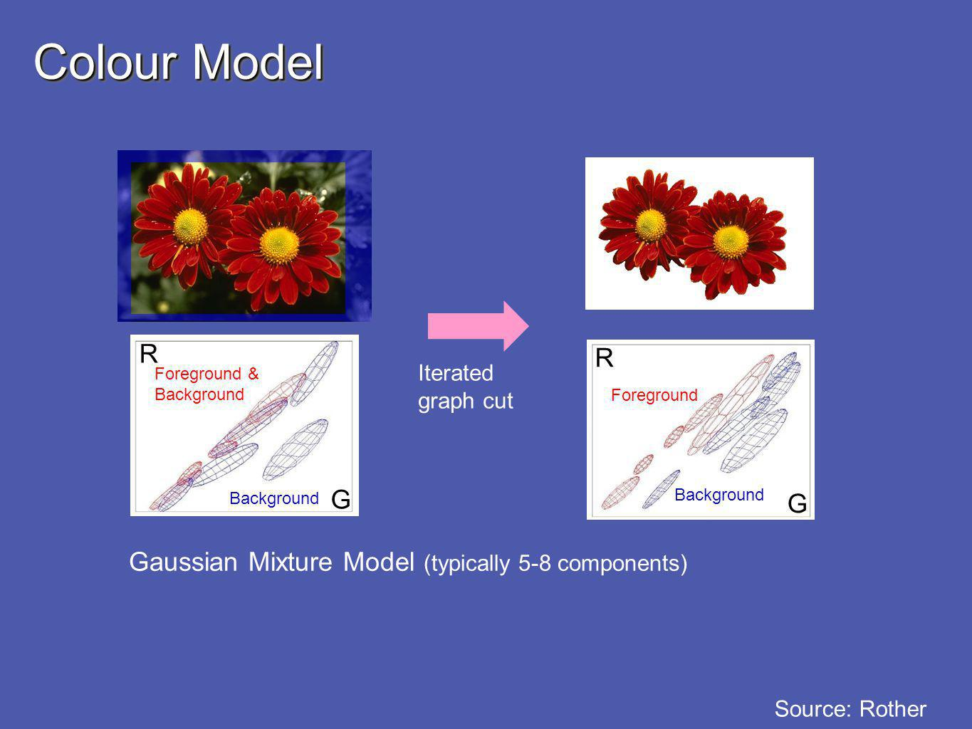 Colour Model R R G G Gaussian Mixture Model (typically 5-8 components)